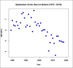 Maximum Arctic sea ice extent (million km^2) during the month of September (1979 – 2018).